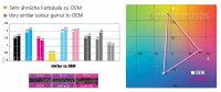 1,2L InkTec® Tinte ink für HP 70XL C9456A C9459A C9456A C9450A RED GREEN GLOSS