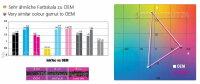 4 x 100 ml Tinte ink für HP 10XL HP11 C4844 C4836 C4837 C4838 cartridge Patrone